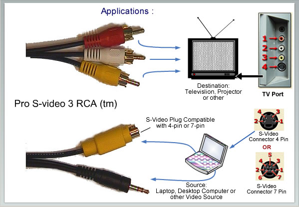 Rca cables to connect to a tv and or lcd projector see images below